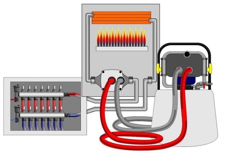 Промывка системы отопления и котлов теплообменников